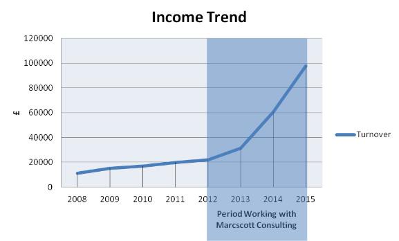 taymara-graph
